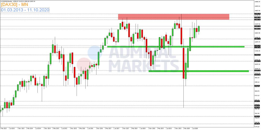 DAX-erneut-unter-13-000-Punkte-Marke-Kommentar-Admiral-Markets-GodmodeTrader.de-2