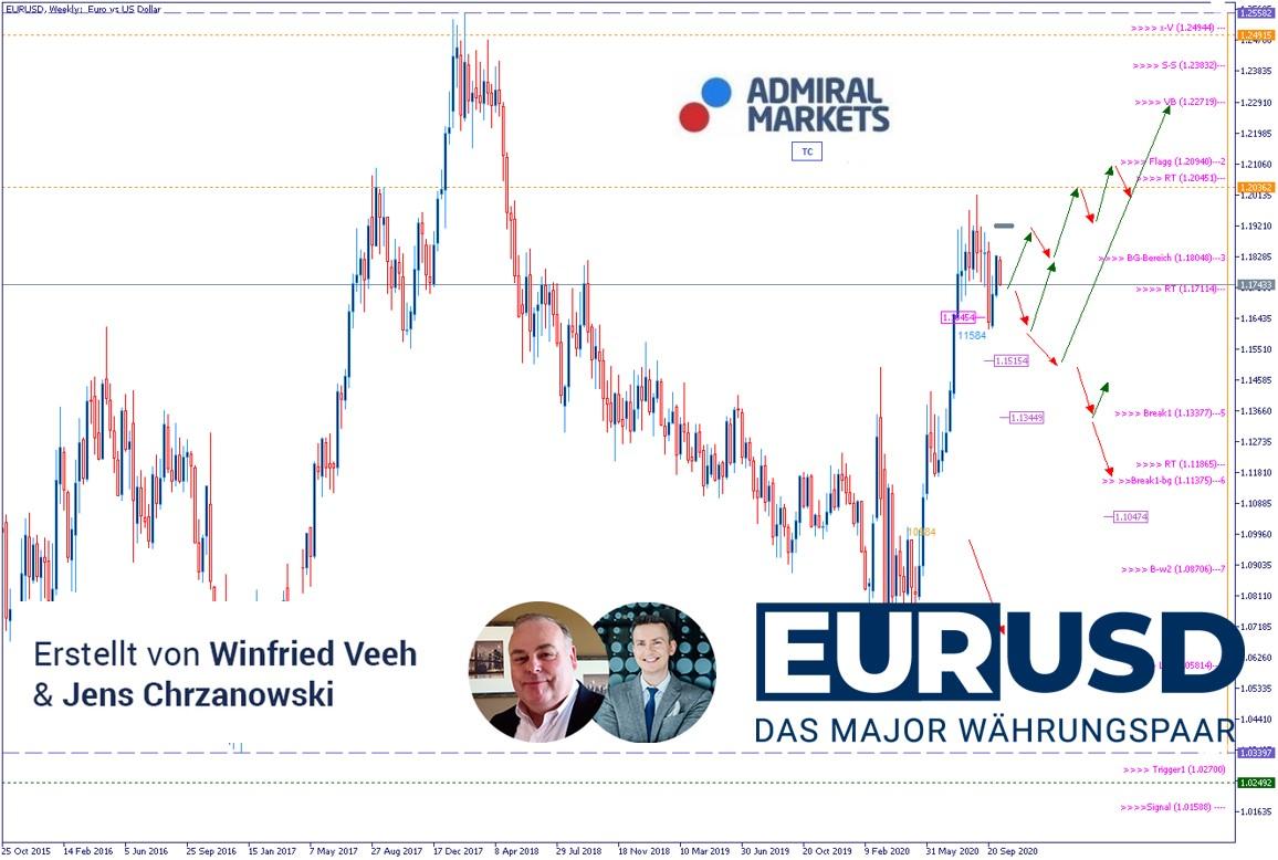 EURUSD-Analyse-Wahlkampfendspurt-in-den-USA-Kommentar-Admiral-Markets-GodmodeTrader.de-1