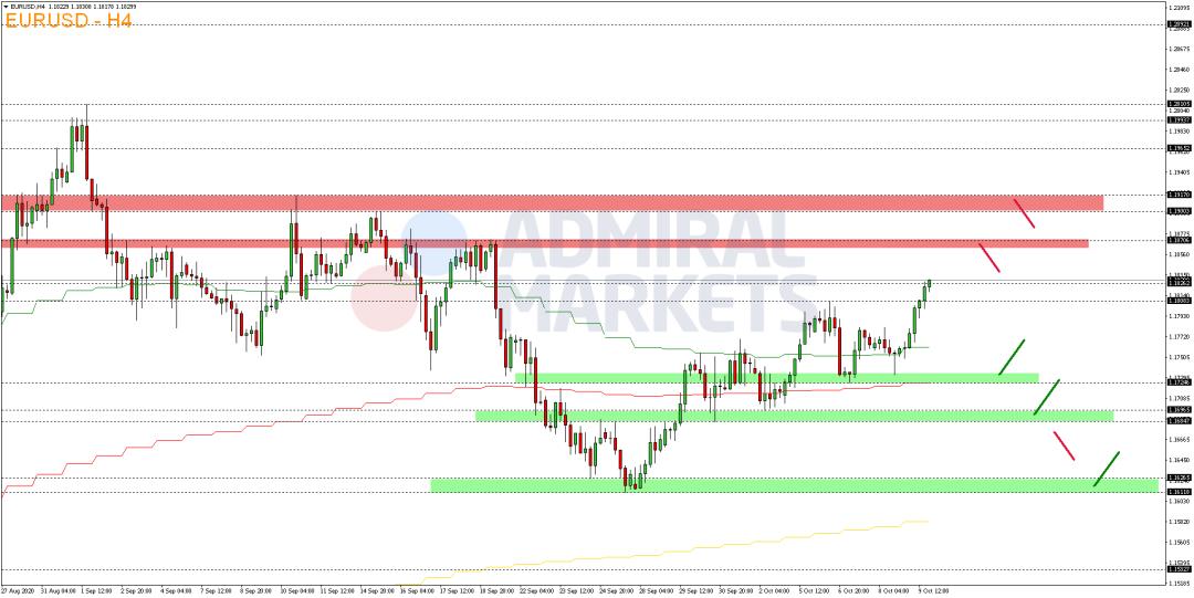 EUR-USD-sieht-am-Freitag-eine-bullische-Impulsbewegung-Kommentar-Admiral-Markets-GodmodeTrader.de-2