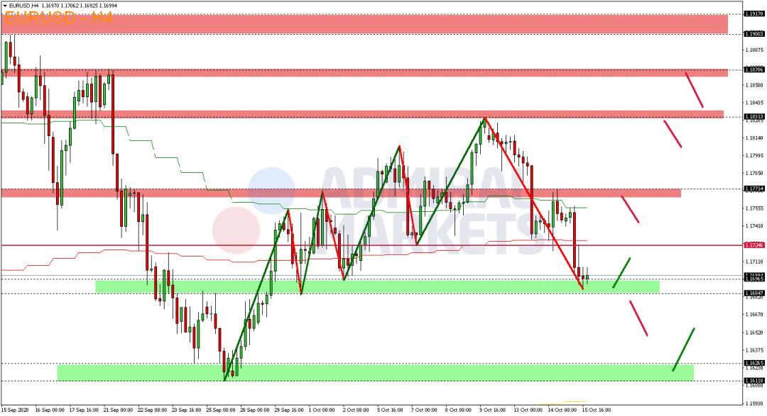 EUR-USD-steht-am-Donnerstag-unter-Druck-Kommentar-Admiral-Markets-GodmodeTrader.de-2