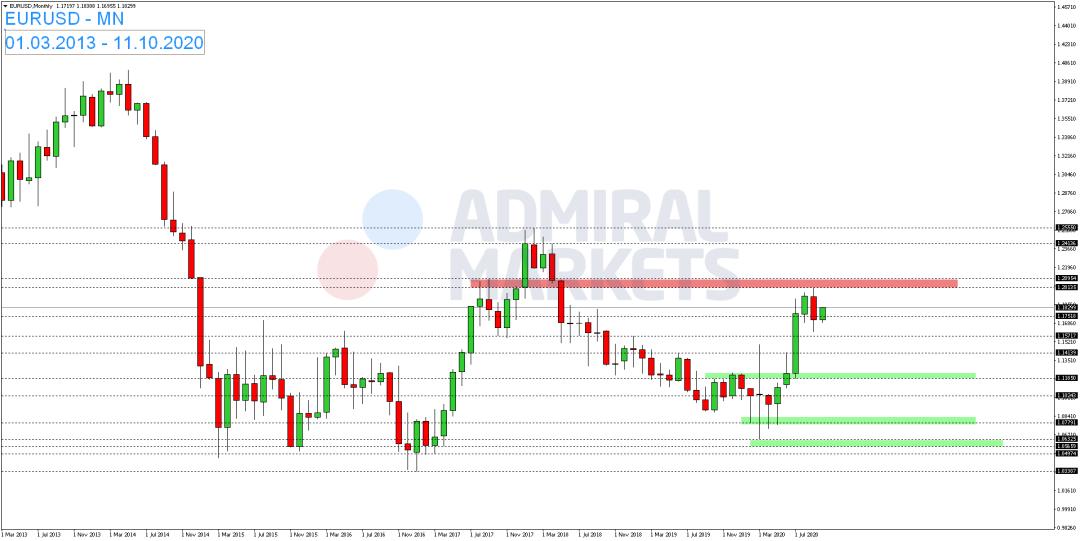 EUR-USD-steht-am-Donnerstag-unter-Druck-Kommentar-Admiral-Markets-GodmodeTrader.de-1