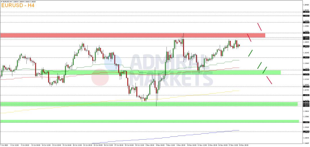 EUR-USD-mit-positiver-Tendenz-Kommentar-Admiral-Markets-GodmodeTrader.de-2
