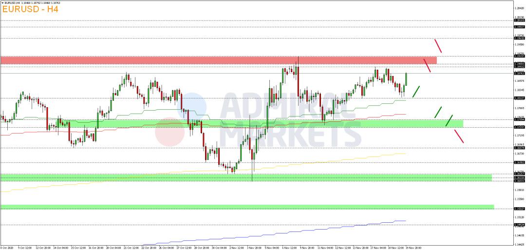 EUR-USD-fällt-wieder-leicht-zurück-Kommentar-Admiral-Markets-GodmodeTrader.de-2