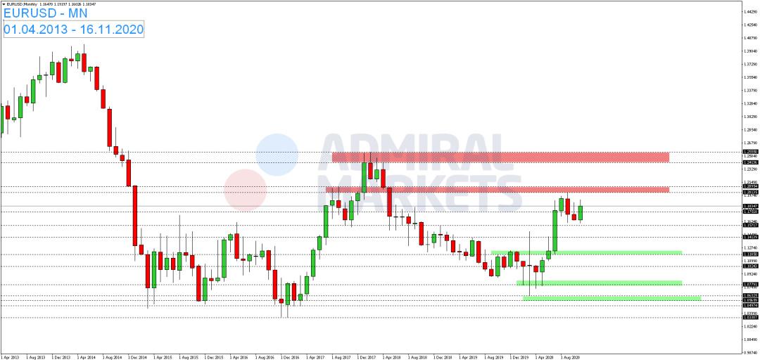 EUR-USD-kann-vor-dem-Wochenende-leicht-zulegen-Kommentar-Admiral-Markets-GodmodeTrader.de-1