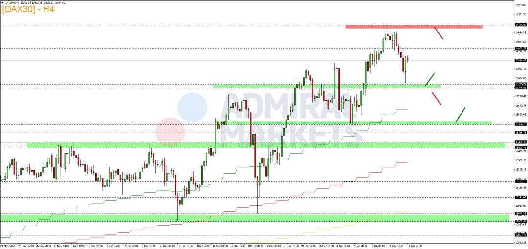 DAX-kämpft-um-14-000-Punkte-Marke-Kommentar-Admiral-Markets-GodmodeTrader.de-2