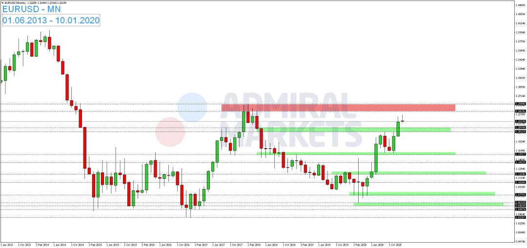 EUR-USD-notiert-am-Dienstag-überwiegend-seitwärts-Kommentar-Admiral-Markets-GodmodeTrader.de-1
