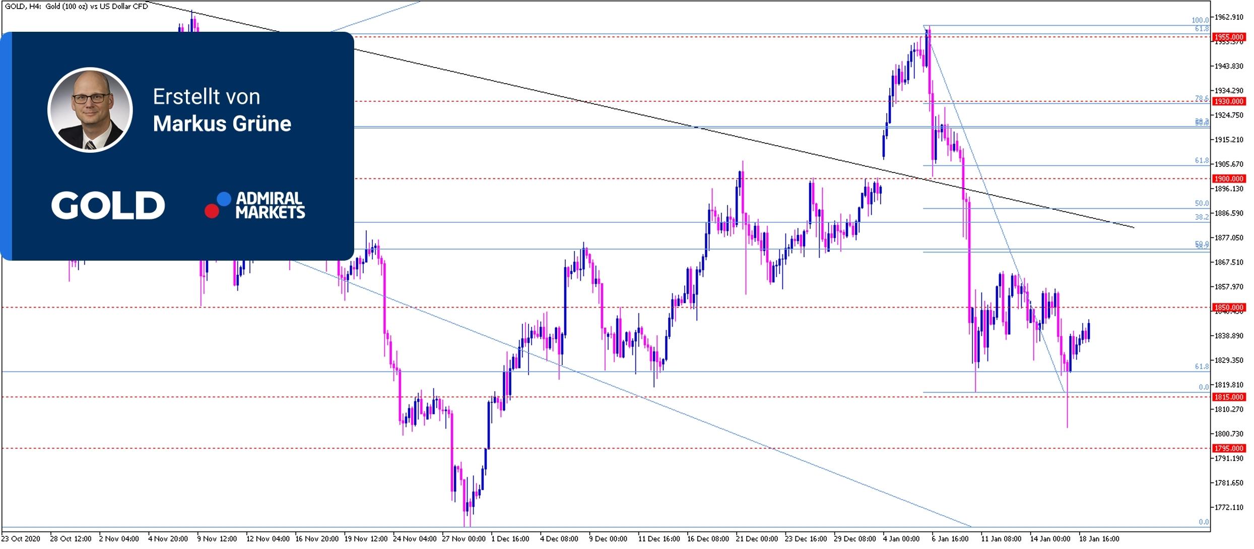 Gold-Analyse-Richtungsweisende-Impulse-lassen-auf-sich-warten-Kommentar-Admiral-Markets-GodmodeTrader.de-1