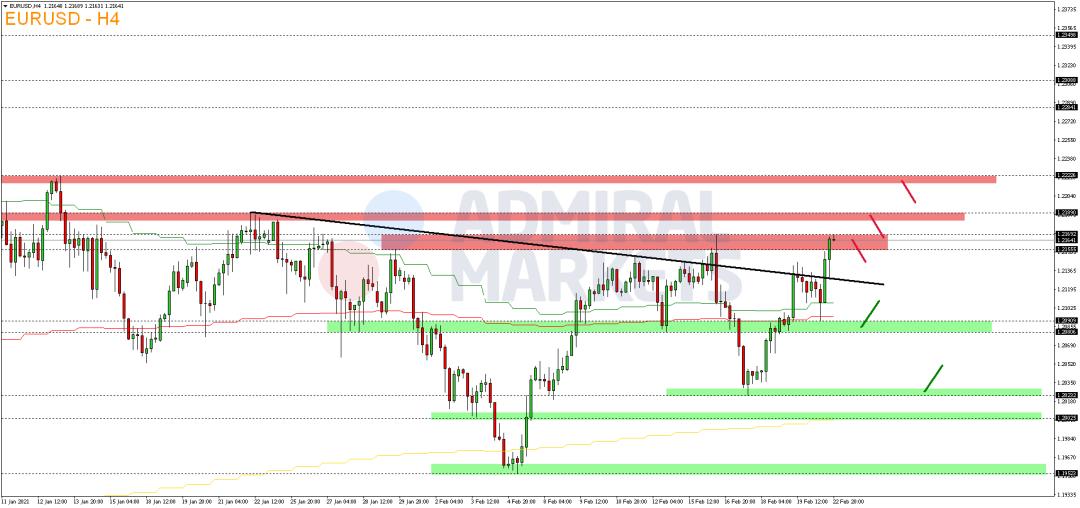 EUR-USD-legt-zum-Wochenstart-wieder-zu-Kommentar-Admiral-Markets-GodmodeTrader.de-2