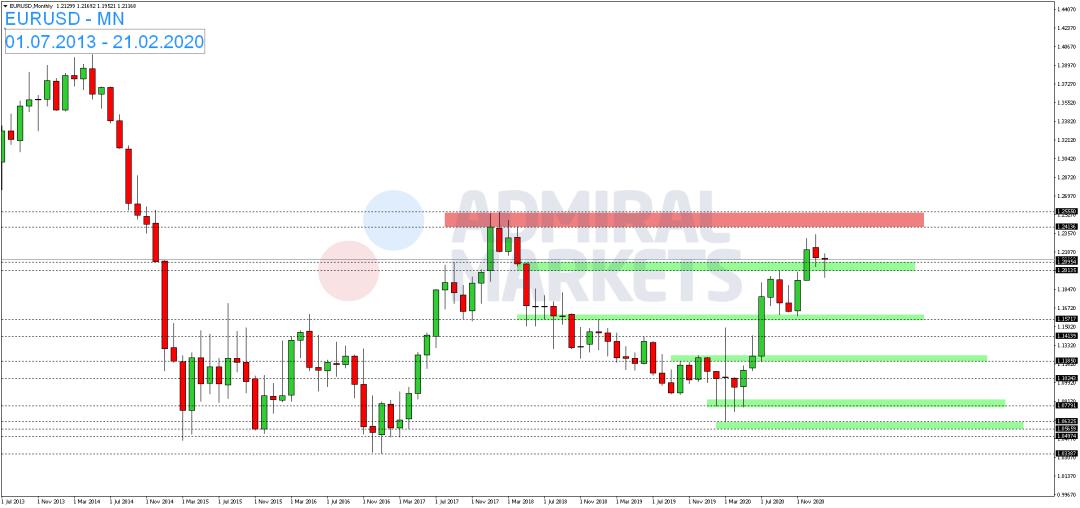 EUR-USD-legt-zum-Wochenstart-wieder-zu-Kommentar-Admiral-Markets-GodmodeTrader.de-1
