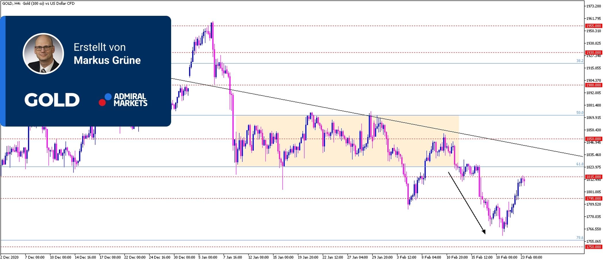 Gold-Analyse-Steigende-Anleiherenditen-belasten-den-Goldpreis-Kommentar-Admiral-Markets-GodmodeTrader.de-1