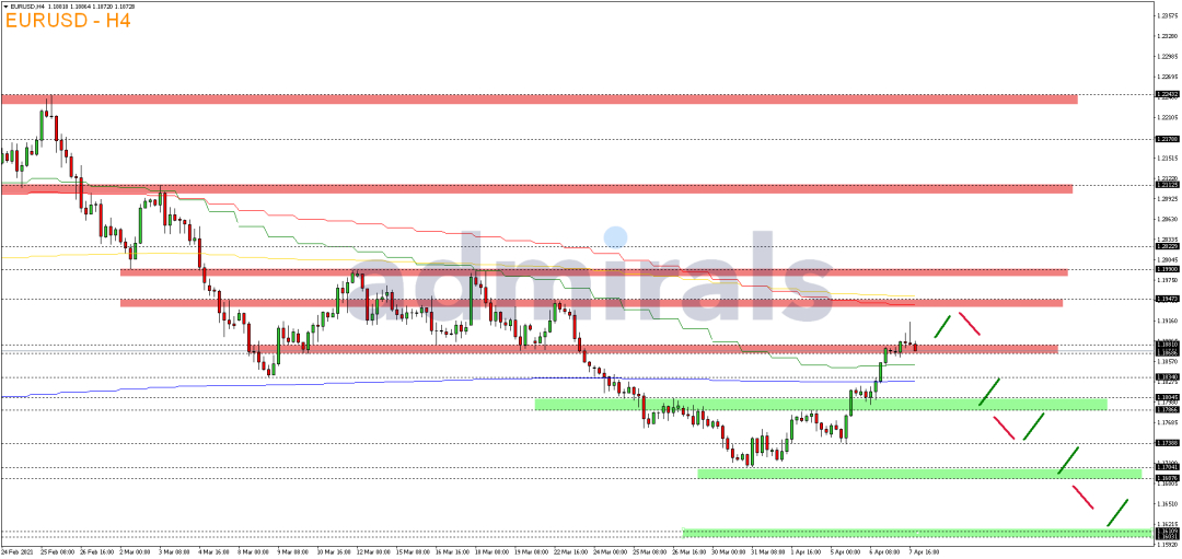 EUR-USD-lässt-sich-am-Mittwoch-nicht-bremsen-Kommentar-Admiral-Markets-GodmodeTrader.de-2