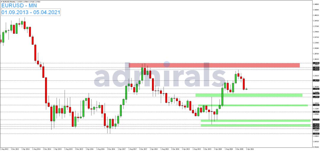 EUR-USD-lässt-sich-am-Mittwoch-nicht-bremsen-Kommentar-Admiral-Markets-GodmodeTrader.de-1