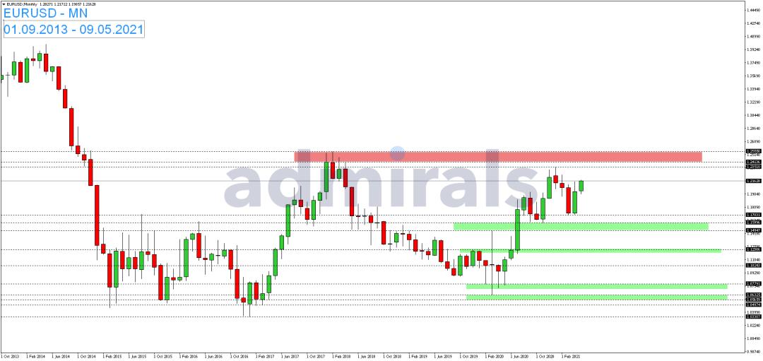 EUR-USD-zum-Wochenstart-nahezu-unverändert-Kommentar-Admirals-GodmodeTrader.de-1