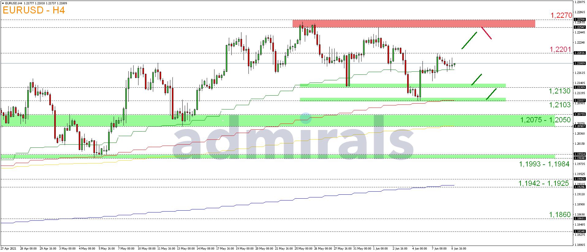 EUR-USD-im-Schatten-des-Zinsentscheid-Kommentar-Admirals-GodmodeTrader.de-2