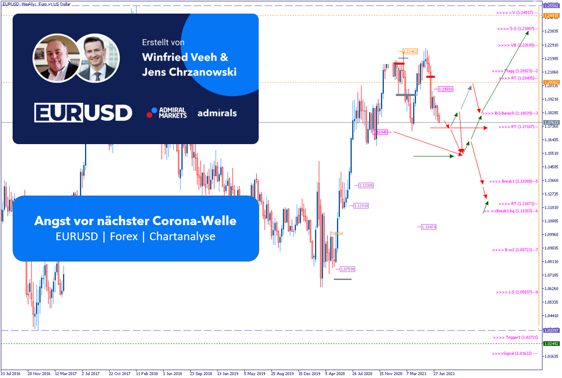 EURUSD-Analyse-Angst-vor-nächster-Corona-Welle-beeinflusst-Märkte-Kommentar-Admirals-GodmodeTrader.de-1