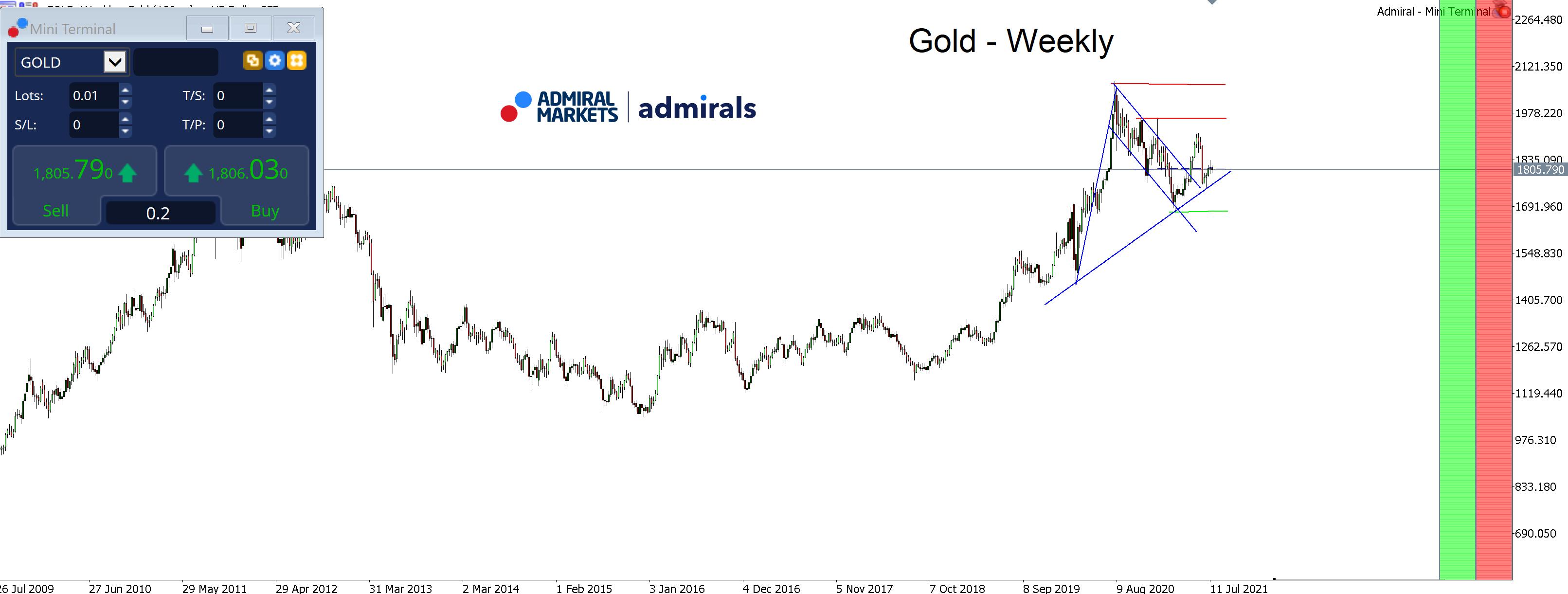 Gold-Analyse-Schlüsselregion-um-1-820-USD-goldiger-Spät-Sommer-oder-trister-Sommernachts-Blues-Kommentar-Admirals-GodmodeTrader.de-1