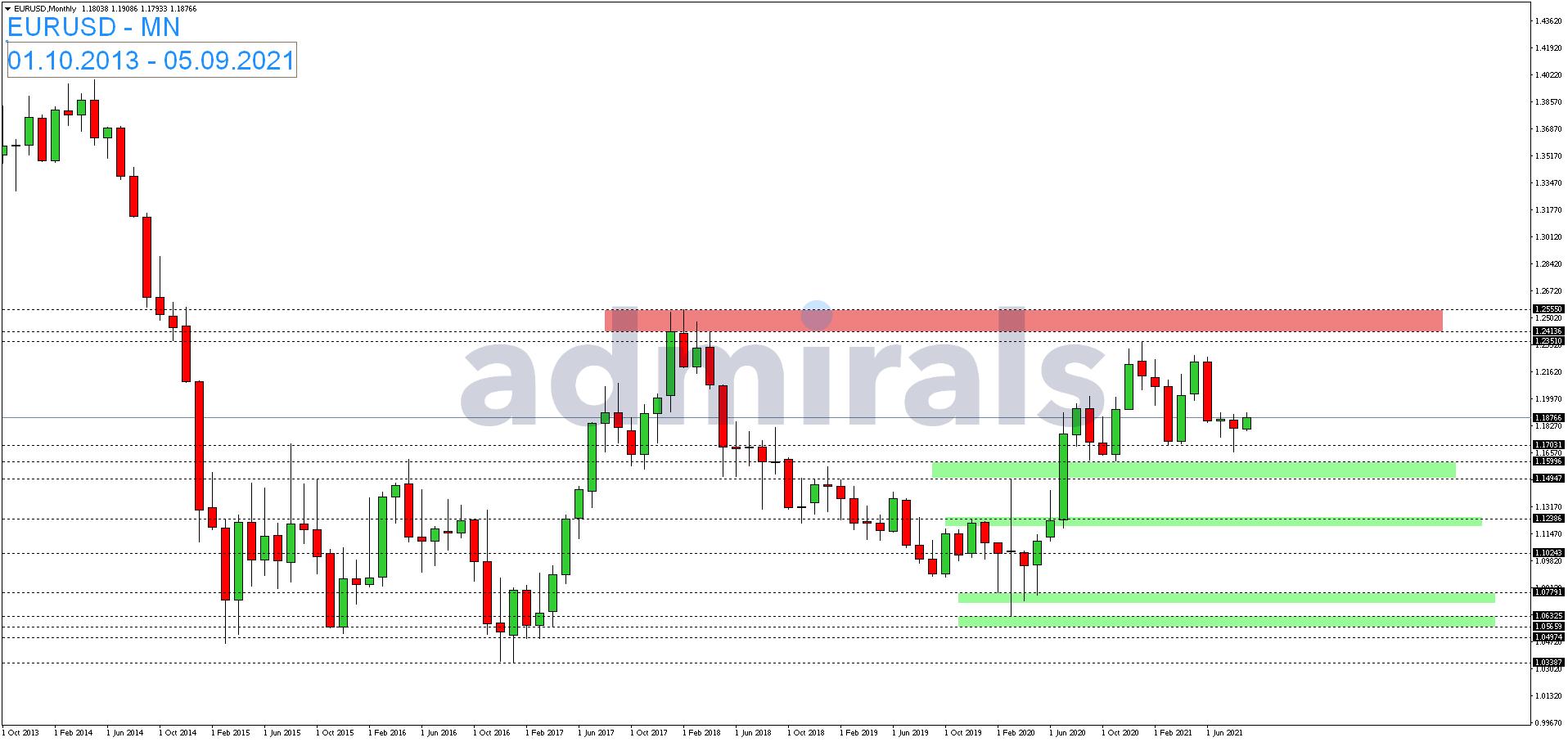 EUR-USD-zeigt-sich-wenig-bewegt-Kommentar-Admirals-GodmodeTrader.de-1