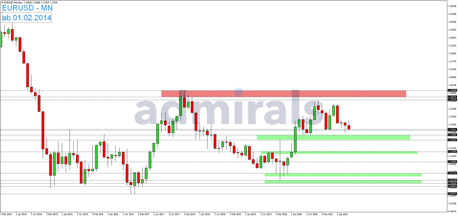 EUR-USD-fällt-vor-dem-Wochenende-deutlich-zurück-Kommentar-Admirals-GodmodeTrader.de-1