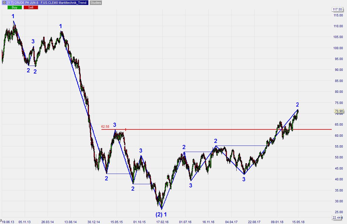 Steigender-Ölpreis-Steigende-Inflation-Kommentar-Roland-Jegen-GodmodeTrader.de-1