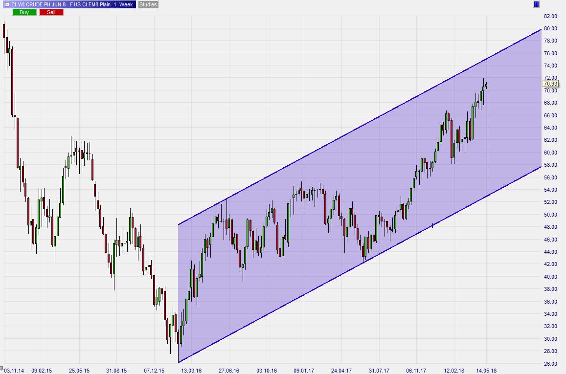 Steigender-Ölpreis-Steigende-Inflation-Kommentar-Roland-Jegen-GodmodeTrader.de-3