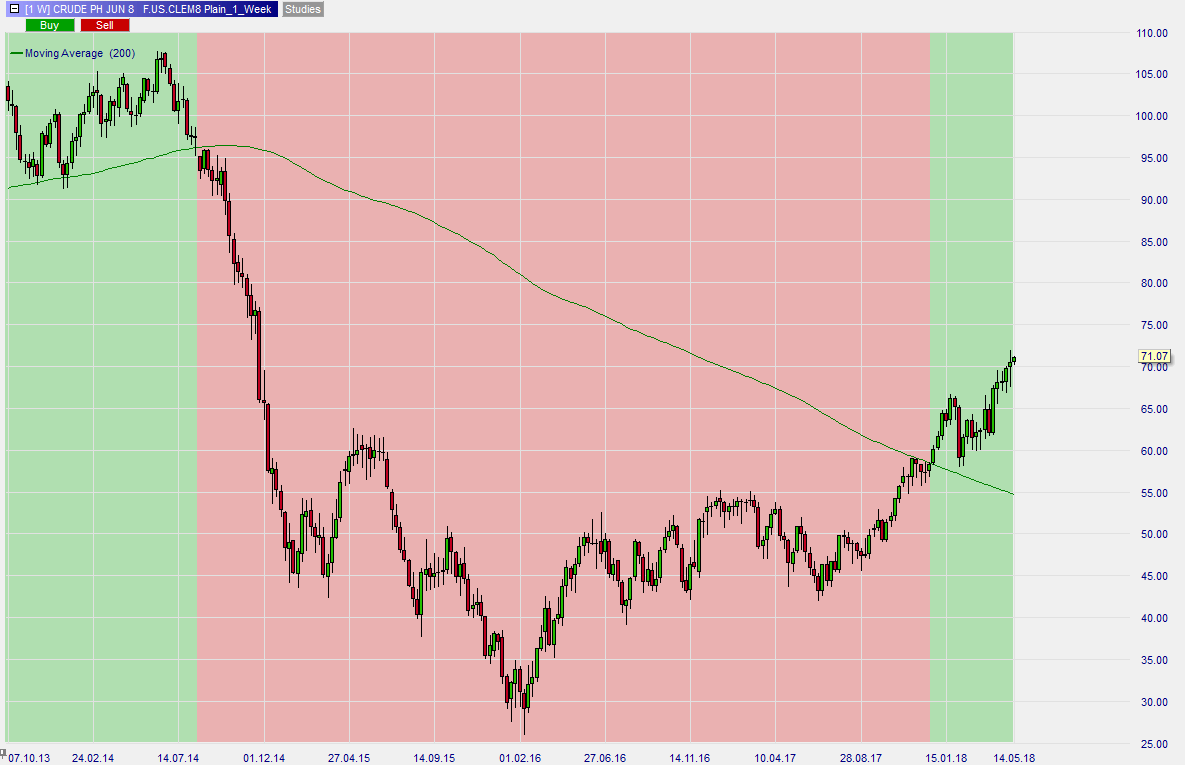 Steigender-Ölpreis-Steigende-Inflation-Kommentar-Roland-Jegen-GodmodeTrader.de-4