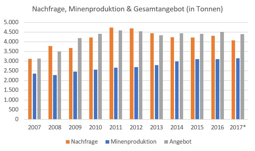 GOLD-Warum-das-Edelmetall-auf-mindestens-1-500-USD-pro-Unze-steigen-MUSS-Kommentar-Lisa-Hauser-GodmodeTrader.de-1