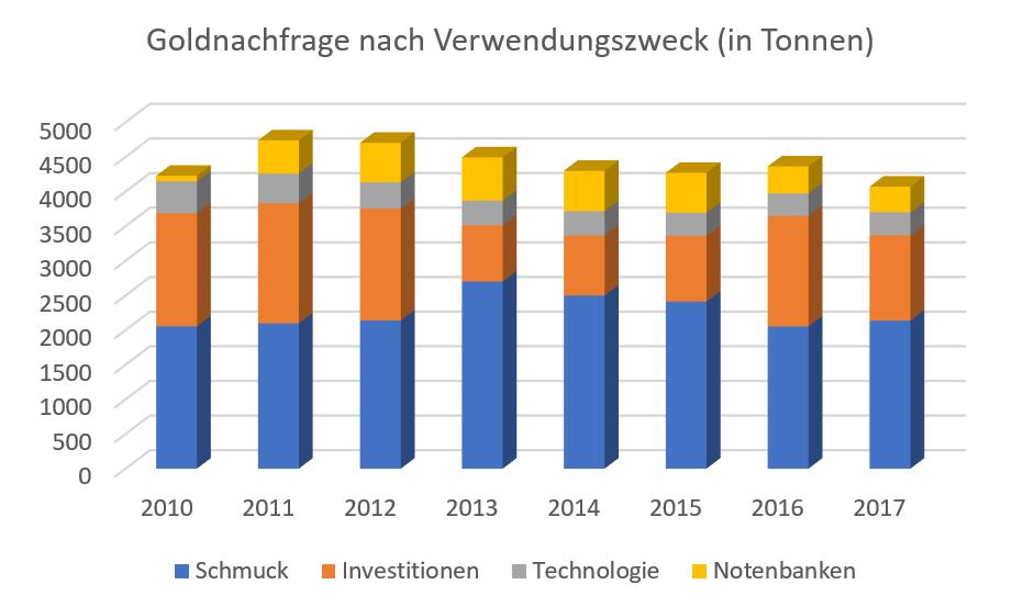 GOLD-Ein-Blick-auf-die-nächsten-30-Jahre-Chartanalyse-Lisa-Hauser-GodmodeTrader.de-1