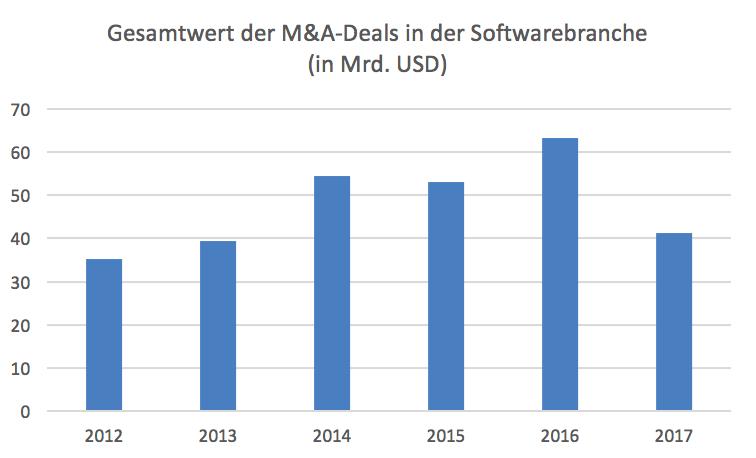 Was-ist-der-nächste-Mega-Deal-der-Softwarebranche-Kommentar-Lisa-Hauser-GodmodeTrader.de-3