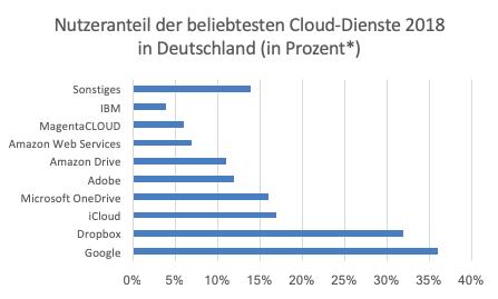 Amazon-vs-MongoDB-Die-Schlacht-um-den-Datenbankmarkt-Kommentar-Lisa-Hauser-GodmodeTrader.de-1