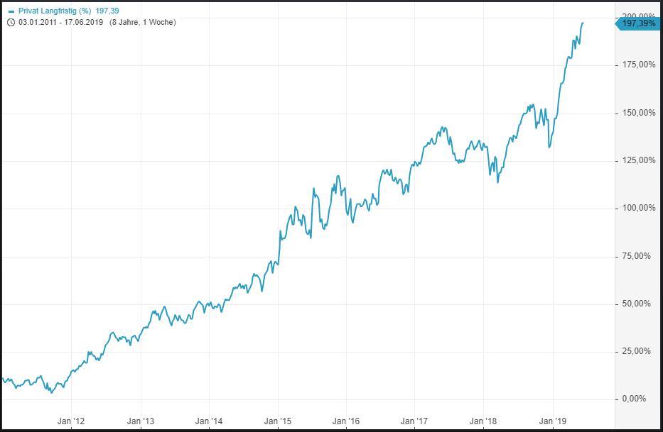 Erfolgreich-Vermögen-aufbauen-Bilanz-meiner-Strategie-Kommentar-Lisa-Giering-GodmodeTrader.de-2