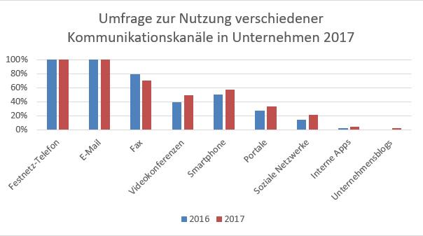 Telekommunikations-Unicorn-startet-durch-Chartanalyse-Lisa-Giering-GodmodeTrader.de-1