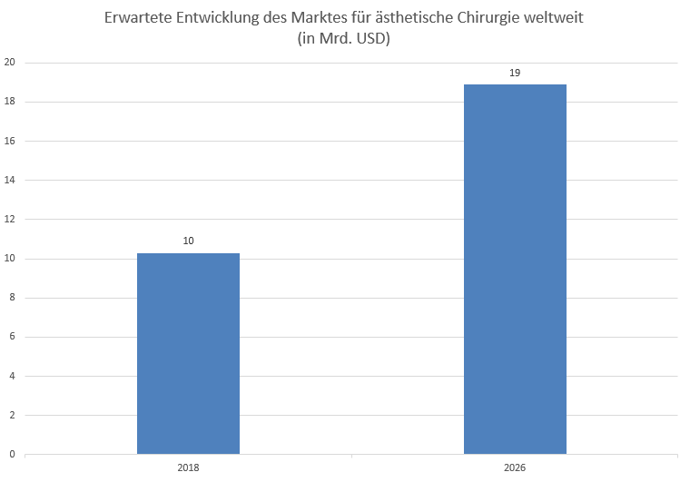Geheimtipp-aus-der-Schönheitschirurgie-Chartanalyse-Lisa-Giering-GodmodeTrader.de-1