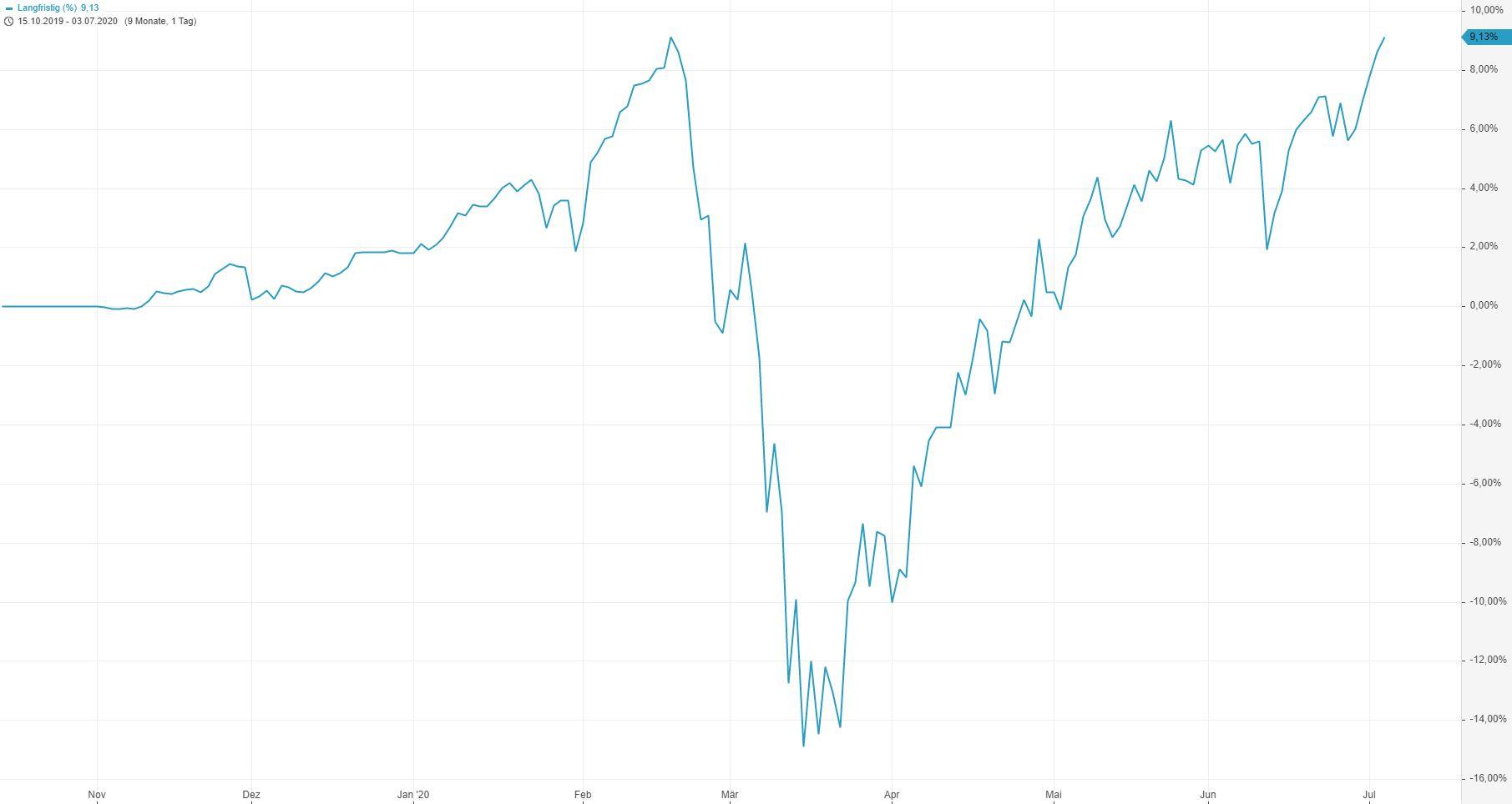 Corona-Crash-Bilanz-meiner-Strategie-des-Vermögensaufbaus-Entspannt-Krisen-meistern-Kommentar-Lisa-Giering-GodmodeTrader.de-5