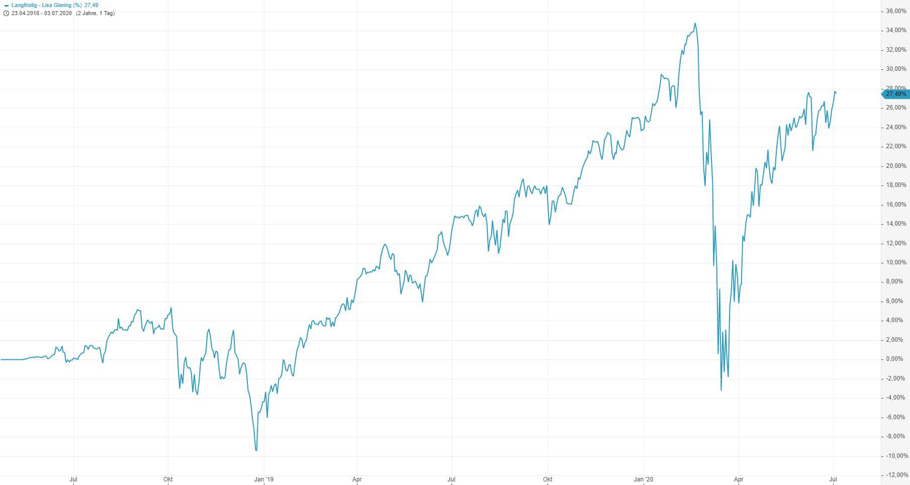 Corona-Crash-Bilanz-meiner-Strategie-des-Vermögensaufbaus-Entspannt-Krisen-meistern-Kommentar-Lisa-Giering-GodmodeTrader.de-3