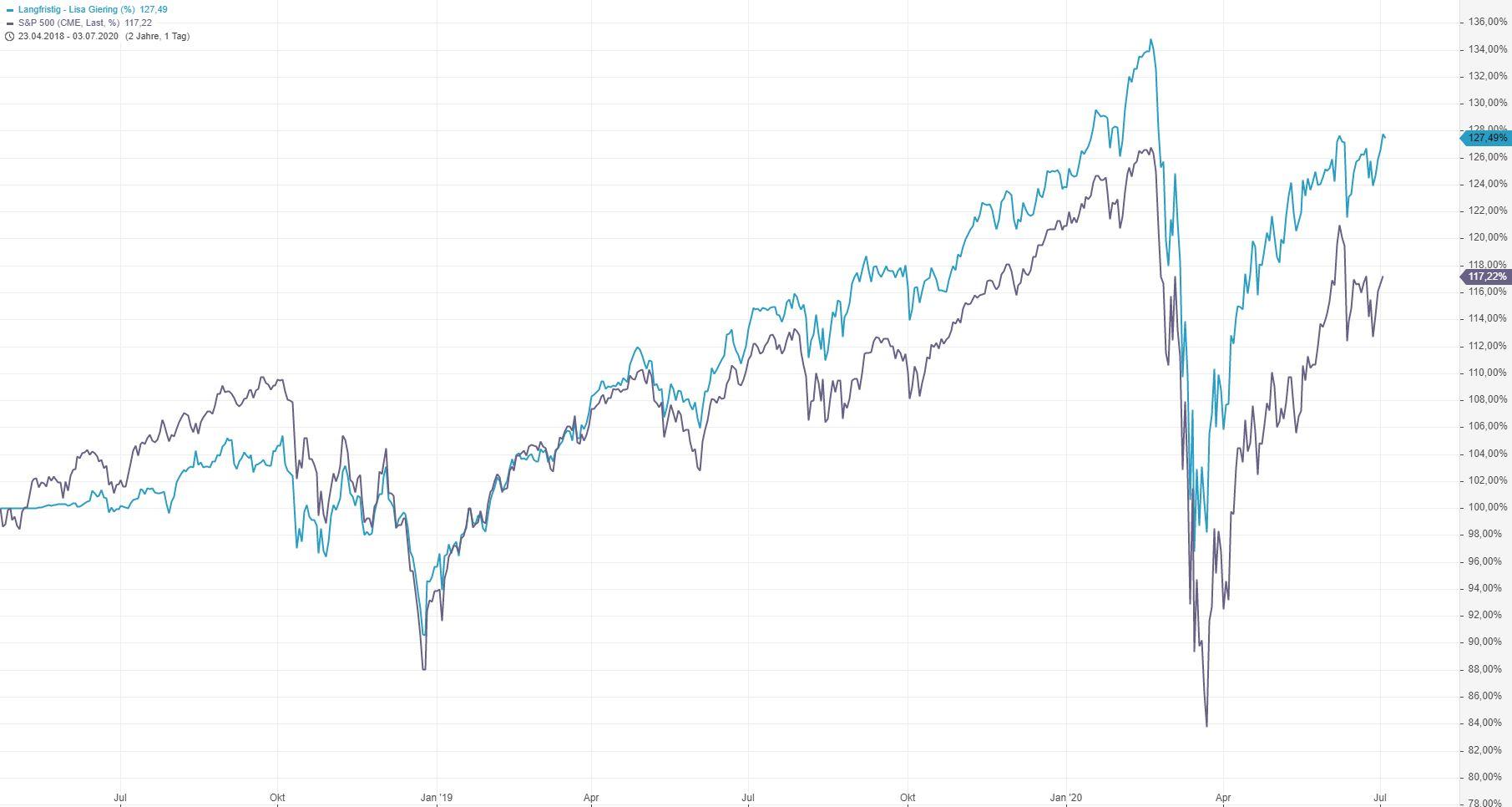 Corona-Crash-Bilanz-meiner-Strategie-des-Vermögensaufbaus-Entspannt-Krisen-meistern-Kommentar-Lisa-Giering-GodmodeTrader.de-4