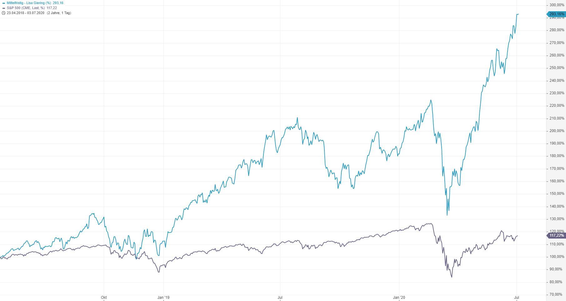 Corona-Crash-Bilanz-meiner-Strategie-des-Vermögensaufbaus-Entspannt-Krisen-meistern-Kommentar-Lisa-Giering-GodmodeTrader.de-2