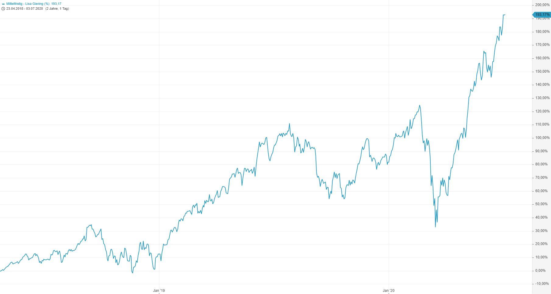 Corona-Crash-Bilanz-meiner-Strategie-des-Vermögensaufbaus-Entspannt-Krisen-meistern-Kommentar-Lisa-Giering-GodmodeTrader.de-1