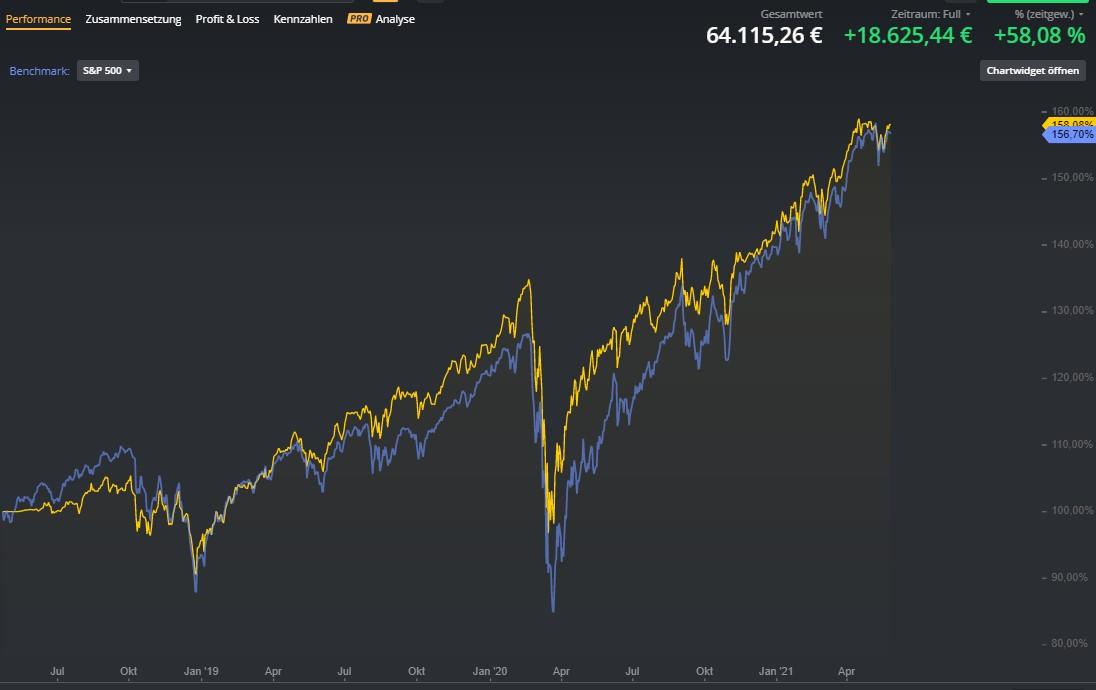Marktvolatilität-ignorieren-mit-dieser-Strategie-Chartanalyse-Lisa-Giering-GodmodeTrader.de-2