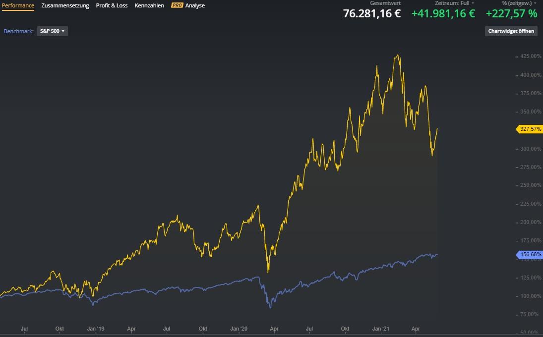 Marktvolatilität-ignorieren-mit-dieser-Strategie-Chartanalyse-Lisa-Giering-GodmodeTrader.de-1