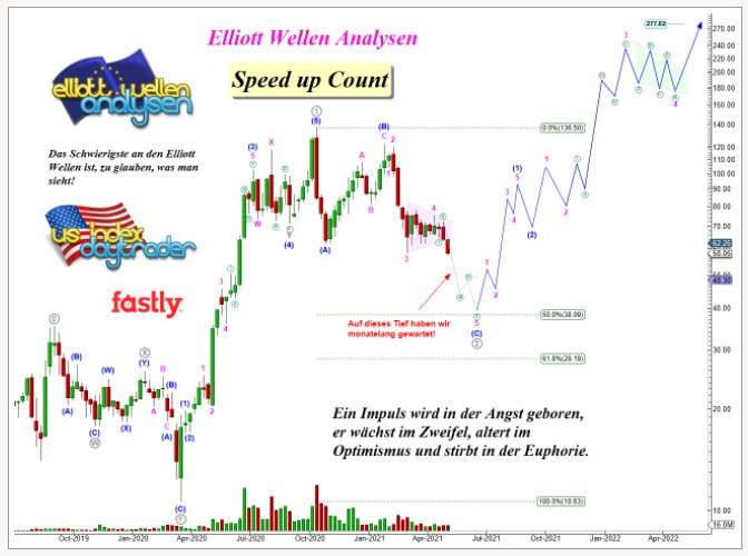 FASTLY-Technischer-Ausfall-pusht-Aktienkurs-Chartanalyse-Lisa-Giering-GodmodeTrader.de-1