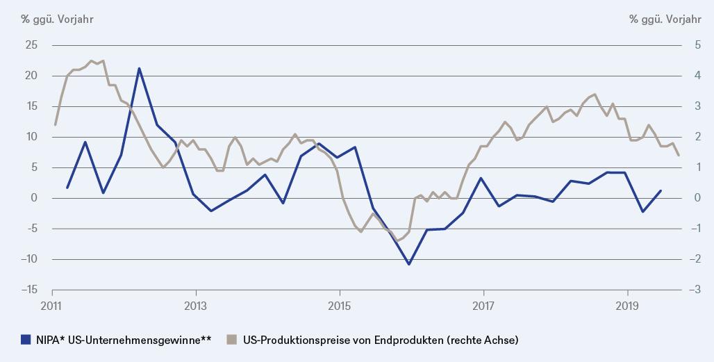 Wo-sind-nur-die-Gewinne-geblieben-DWS-GodmodeTrader.de-1