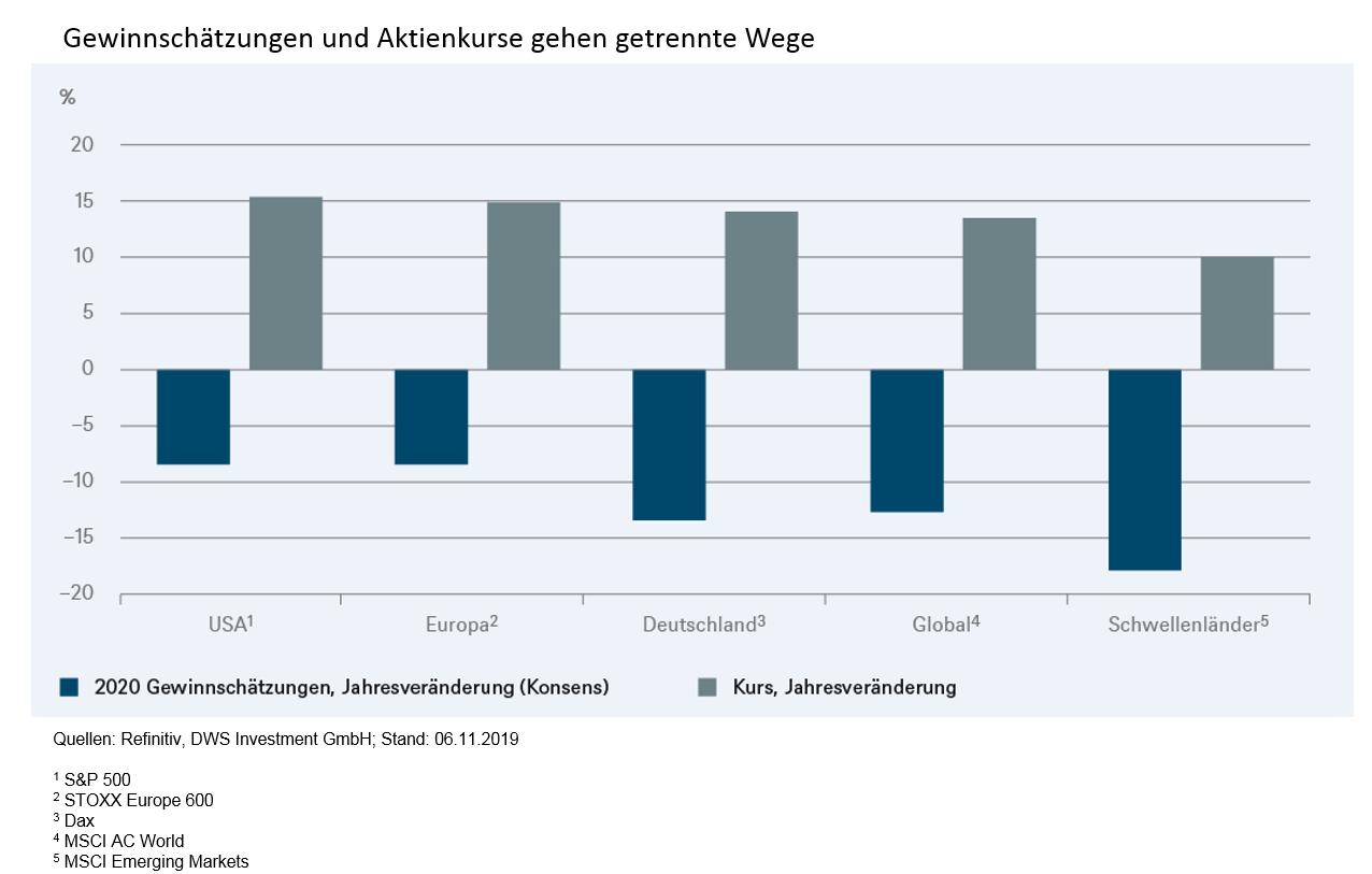Die-Quartalsergebnisse-treiben-die-Börsen-nicht-DWS-GodmodeTrader.de-1
