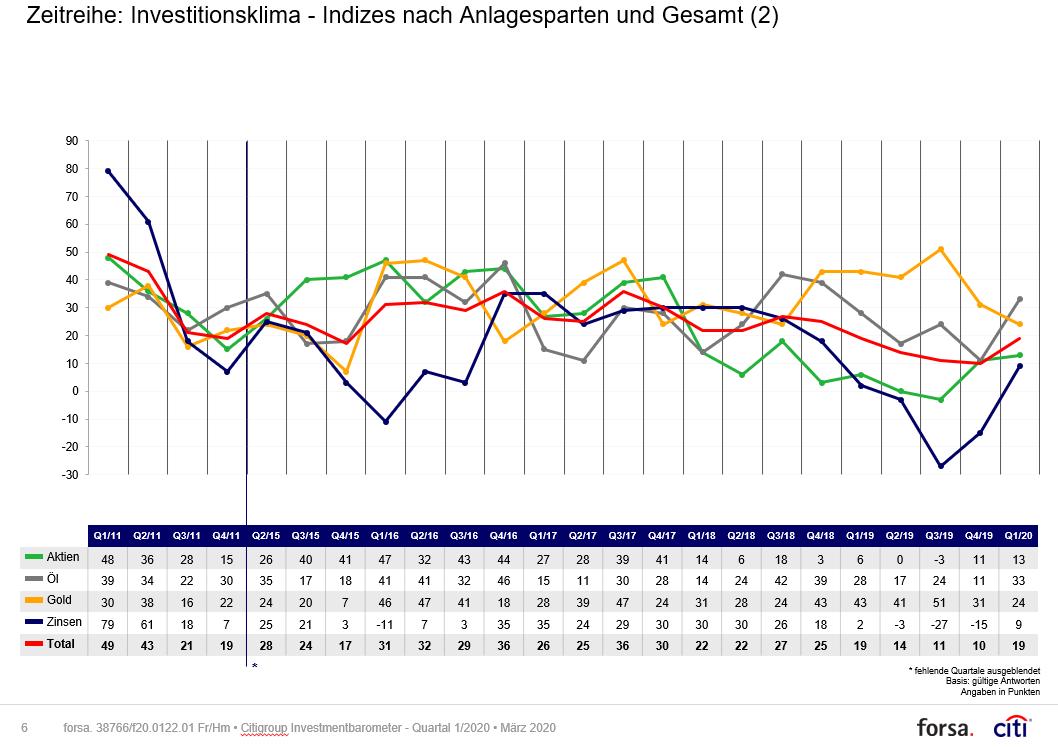 Citi-Investmentbarometer-Anleger-zwischen-Zweifel-und-Zuversicht-Kommentar-Dirk-Heß-GodmodeTrader.de-1
