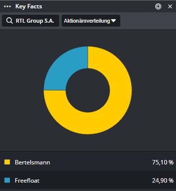 RTL-GROUP-Der-Rangemaster-Chartanalyse-Johannes-Büttner-GodmodeTrader.de-1