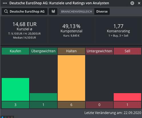 DEUTSCHE-EUROSHOP-Es-sieht-nicht-gut-aus-Chartanalyse-Johannes-Büttner-GodmodeTrader.de-1