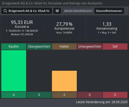 DRÄGERWERK-Erfreuliche-Entwicklung-Chartanalyse-Johannes-Büttner-GodmodeTrader.de-1