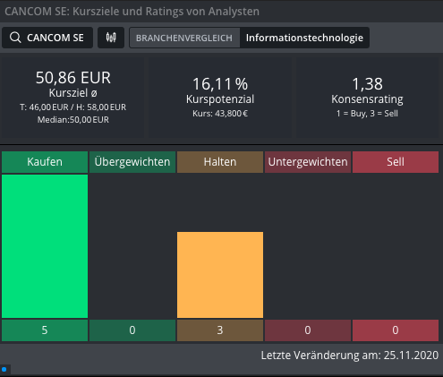 CANCOM-Wann-schlagen-die-Käufer-wieder-zu-Chartanalyse-Johannes-Büttner-GodmodeTrader.de-3