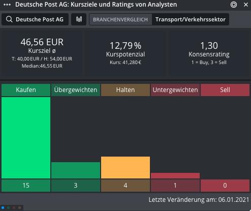 DEUTSCHE-POST-Aktionäre-sind-weiter-heiß-Chartanalyse-Johannes-Büttner-GodmodeTrader.de-1