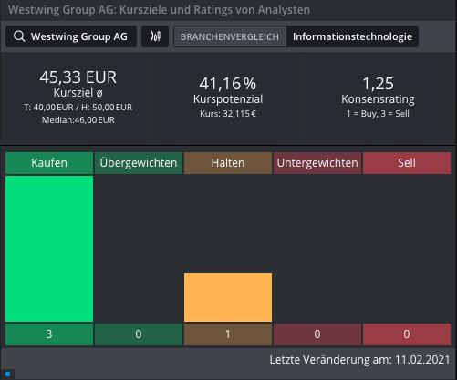WESTWING-Verkaufssignal-wie-bei-home24-Aktie-Chartanalyse-Johannes-Büttner-GodmodeTrader.de-1