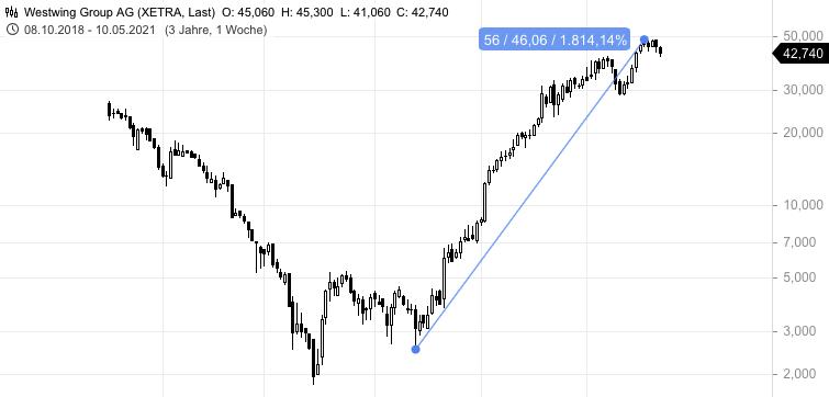 WESTWING-Diese-Umsatzprognose-übertrifft-alles-Was-sagen-Aktionäre-Chartanalyse-Johannes-Büttner-GodmodeTrader.de-1